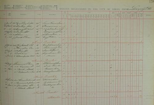 laryingitis deaths 1896