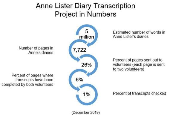 Transcription stats_Dec2019